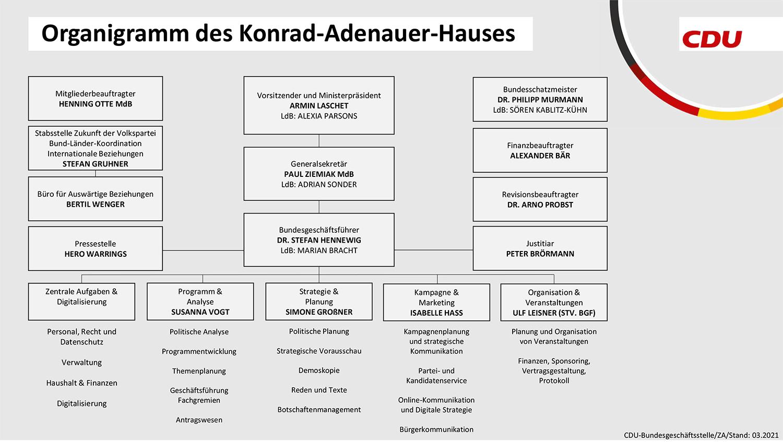 Organigramm des KAH