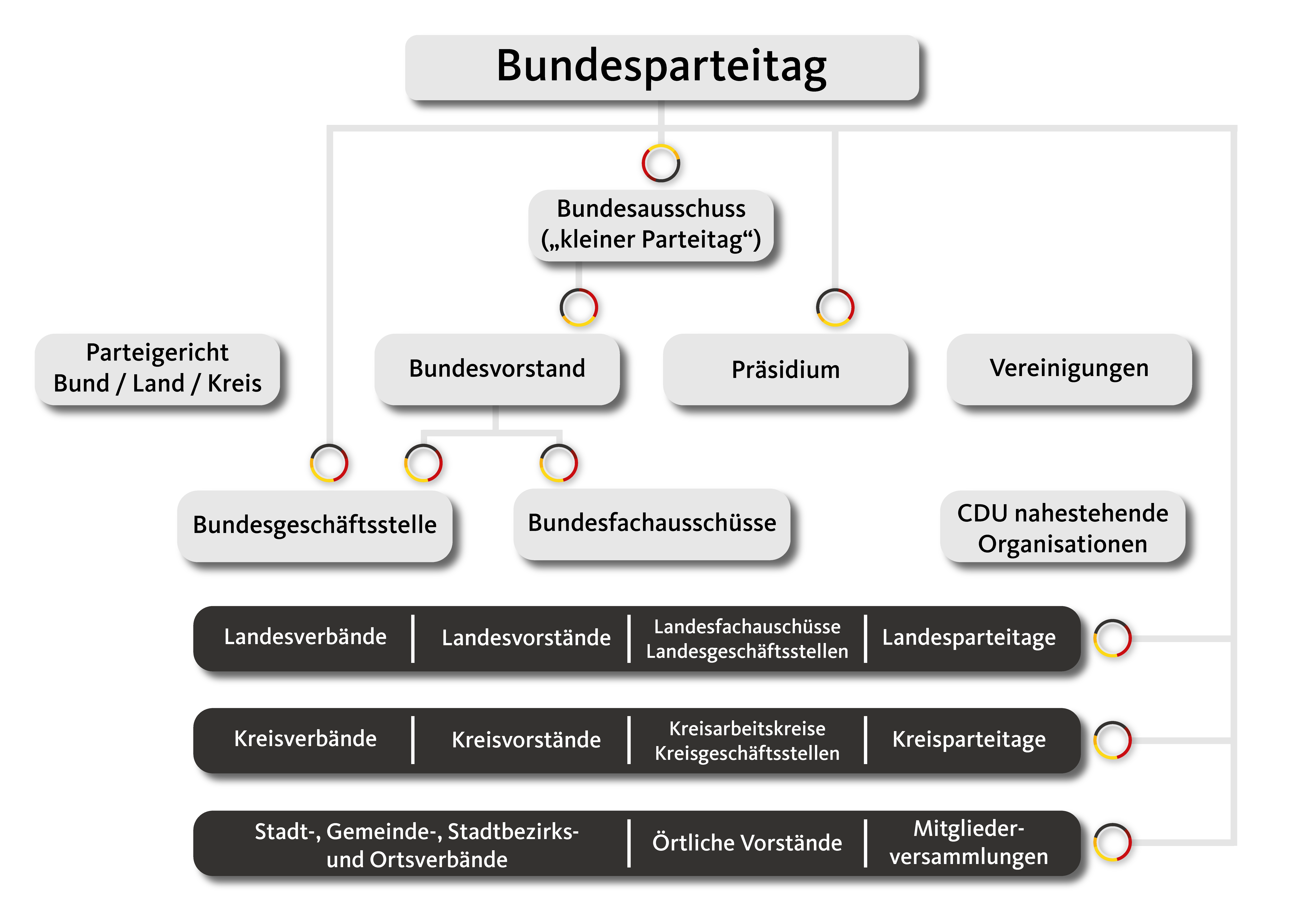 CDU Struktur in Diagrammform